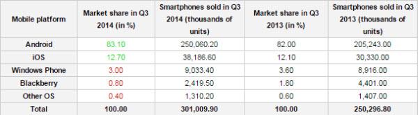 310 milijuna smartphonea u Q3, Android i Samsung glavni igrači (1)
