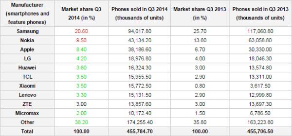 310 milijuna smartphonea u Q3, Android i Samsung glavni igrači (2)
