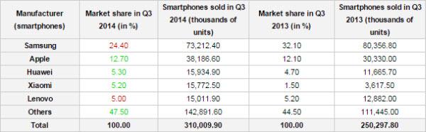 310 milijuna smartphonea u Q3, Android i Samsung glavni igrači (3)