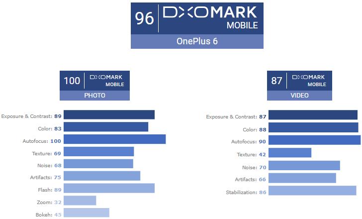 OnePlus 6 dxo mark oxygenOS 5.1.9