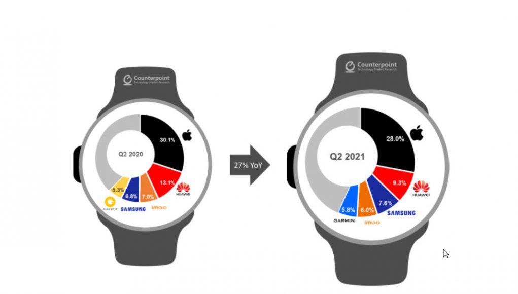 Samsung u Q2 isporučio 47% više pametnih satova no lani, no i dalje nedovoljno