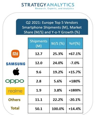 Xiaomi postao europski broj 1
